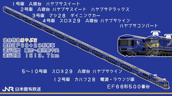 日本國有鉄道は今年夏より、豪華寝台列車「はやぶさ」を運行開始いたします!東京~鹿児島中央間総走行距離1500キロ、全車個