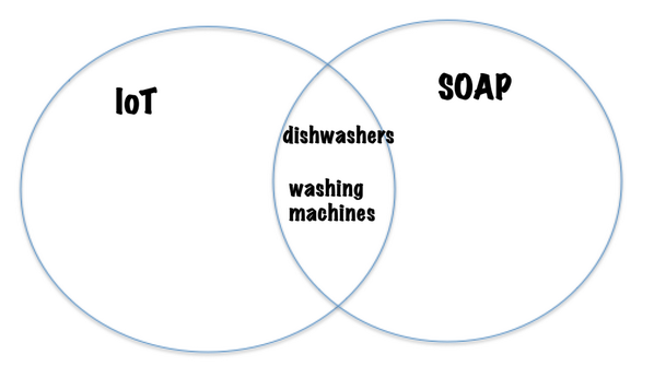 Analysis of relevance of SOAP to the Internet of Things #IoT http://t.co/ARtD5GF2w4