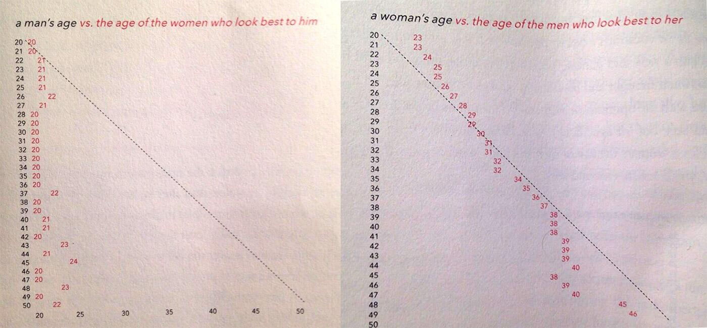 Two charts from OkCupid founder @christianrudder's new book confirm my SMV graph. @SusanAWalsh wept (again): http://t.co/bucPNGlueC