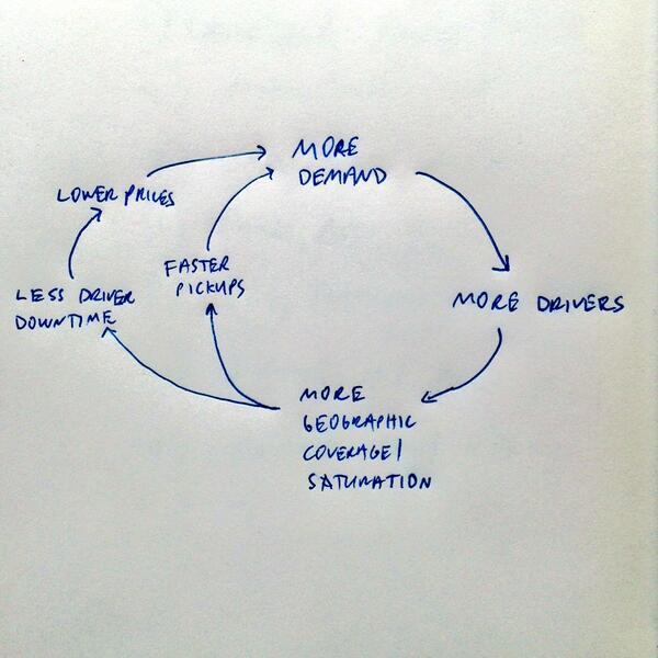 Uber's virtuous cycle. Geographic density is the new network effect. http://t.co/NpmUnZgVfH