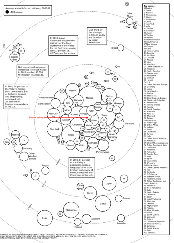 Where Silicon Valley's Talent Comes From  GRAPHIC - http://t.co/3Tvx6MoBTo http://t.co/YTGbmZofvf
