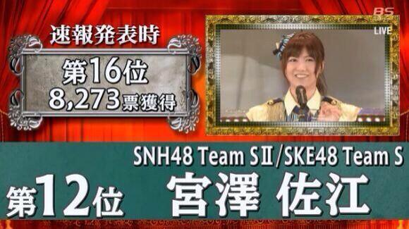 【確定】AKB48 37thシングル選抜総選挙、SHN48/SKE48の宮澤佐江は<<12位>>、獲得票数は44,749票でした!37thシングルの選抜入り 及び LINEスタンプ化が決定しました。 #宮澤佐江 #選抜総選挙 http://t.co/wb6wdcwO5w