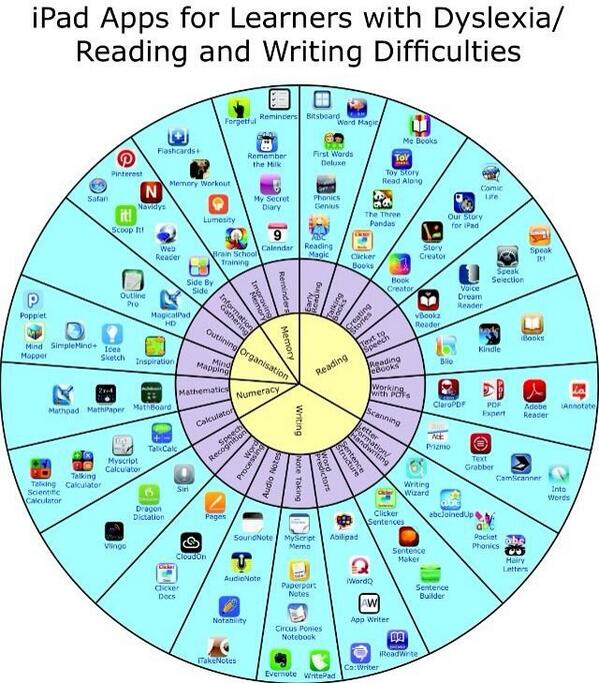 MT @G3ict iPad Apps for People with #Dyslexia and Reading and Writing Difficulties http://t.co/AphZljnjBS #a11y