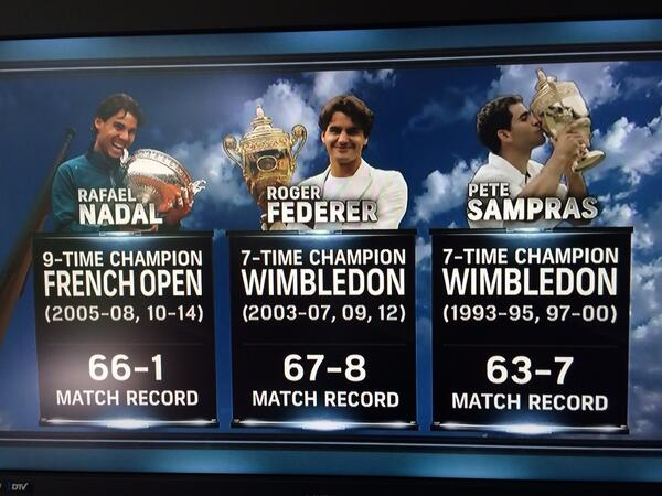 In a class of their own, @RafaelNadal, @rogerfederer, #petesampras 7-more titles in Open Era. http://t.co/C4RhyKeqLj
