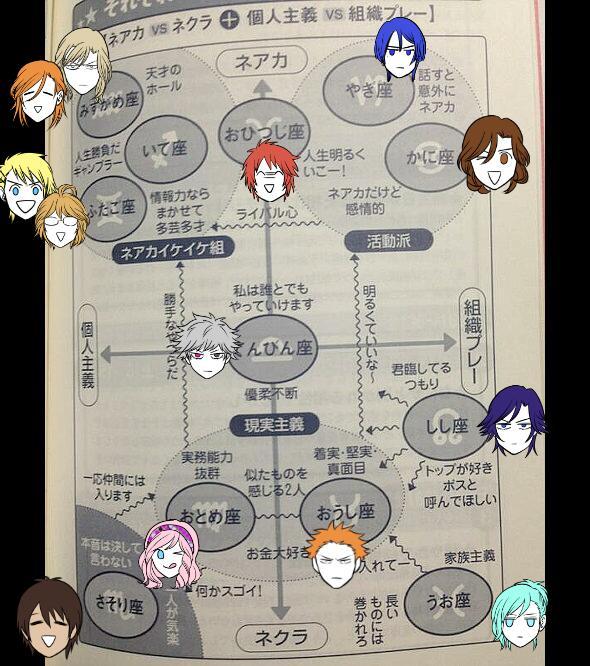 【うたプリ】星座表 ▼