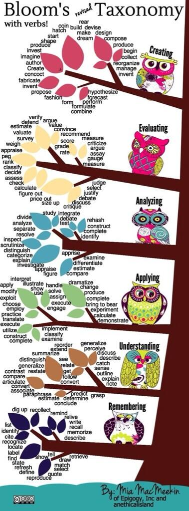 """RT @mariagalanis: Blooms Taxonomy with VERBS! MT """"@maddaug33: http://t.co/GsjbpBSZQj"""" #engage109 #learning #edchat #bloomstaxonomy #iledchat #SAMR"""