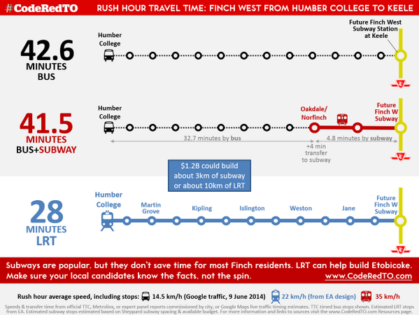 Facts about Finch West for @art4ward8 courtesy the research of @CodeRedTO: #Etobicoke. #TOpoli #ONpoli http://t.co/JhoeKqwbhm