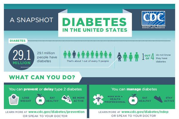 New infographic on #diabetes and #prediabetes. Are you at risk? #preventordelay  http://t.co/IFqGbff5Mh http://t.co/5fwnMOxDCY