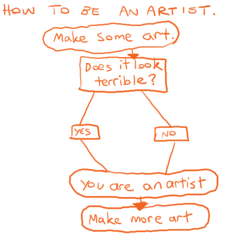 How to be an artist. http://t.co/MBRkipnHIX