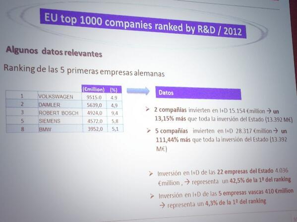 Sólo 2 empresas alemanas invierten en I+D l, el mismo montante que toda la inversión estatal. #PERSPECTIVES2014 http://t.co/tzosT5asH4