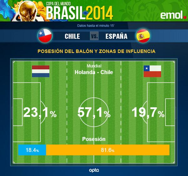 81% de posesión de balón para #CHI en los primeros 15 min. vs. #NED http://t.co/0ClD9WnUQX http://t.co/p4uEHiKP5x
