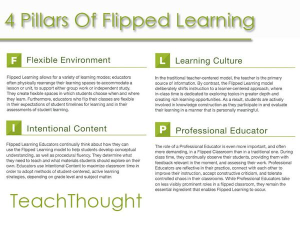 4 Pillars & 11 Indicators Of Flipped Learning http://t.co/OvLrVODzFT #ftesol #edtech #flipclass http://t.co/TdpHqgLzDf