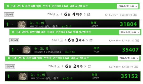 Congrats @Realtaeyang  for #눈코입 3rd wk at #1 on Instiz Weekly iChart! (+#1 on realtime chart) http://t.co/by2eHmeWjZ http://t.co/MezIPSssI9
