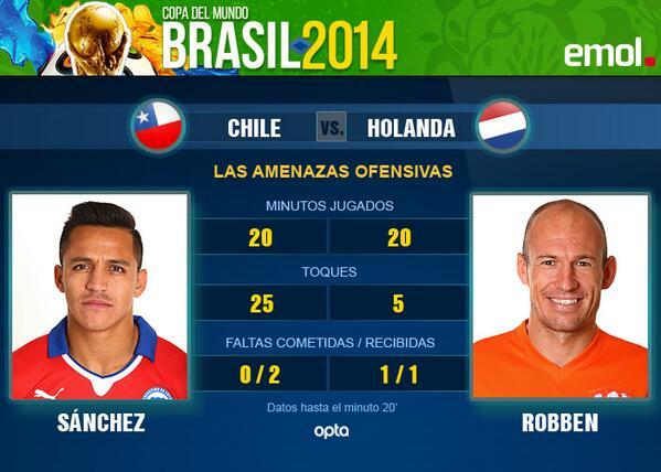 Emol Deportes (@Emol_Deportes): Sánchez y Robben en los primeros 20 min. de #CHI 0 #NED 0 http://t.co/0ClD9WnUQX http://t.co/Yh37CcuDmH