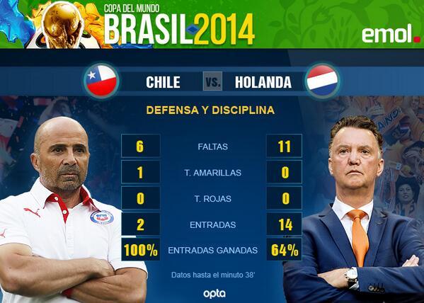 #NED ha cometido 11 faltas, contra 6 de #CHI. Sólo una amarilla para Silva en 38 min. http://t.co/0ClD9WnUQX http://t.co/RgEh2BALy6