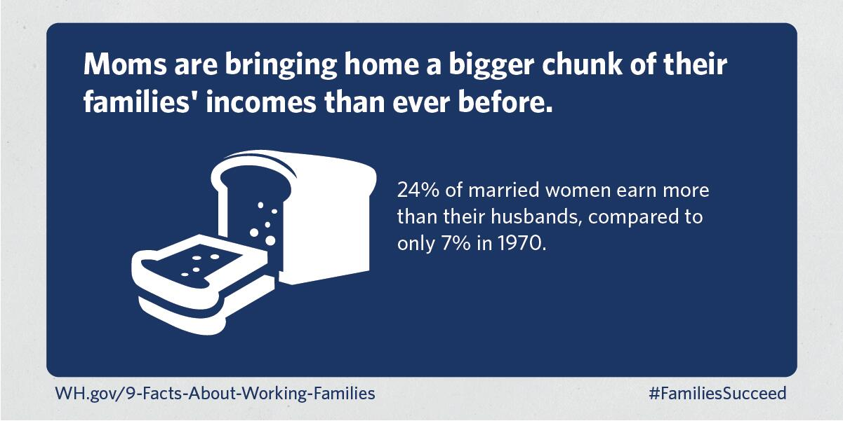 FACT: 24% of married women earn more than their husbands—compared to only 7% in 1970. #FamiliesSucceed http://t.co/tQq1M5Bpyd