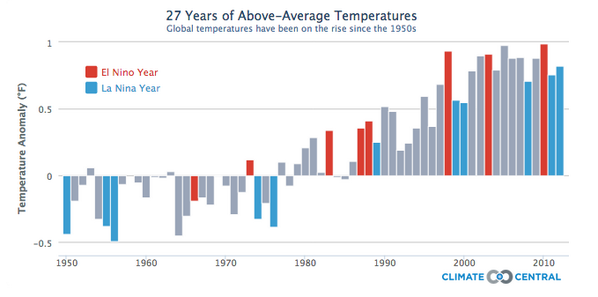 May 2014 warmest May on record, developing El Niño means 2014 could be warmest year: http://t.co/mXmcKNJS1z #climate http://t.co/ec1q7onLl0