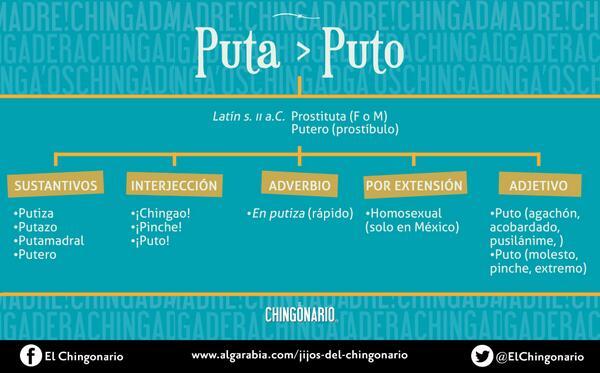 ¡Aquí está! El PUTONARIO en breve, pa' la FIFA sepa que «puto» tiene varios usos y significados @palabrafilica http://t.co/0I9g2mdkOu