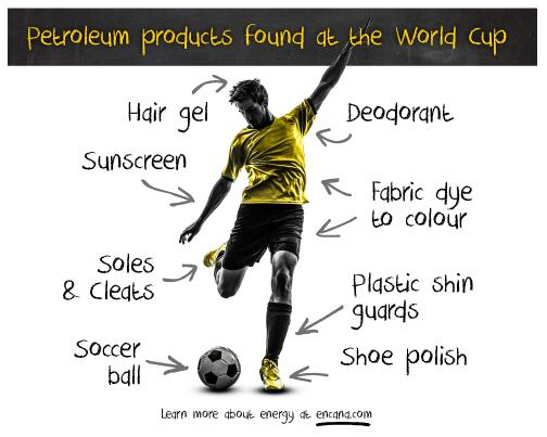 Oil & gas is everywhere – even the World Cup! #WorldCup #Soccer #Futbol #Energy http://t.co/zDDEO96CkX