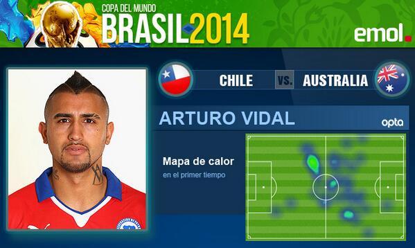 Así se movió Arturo Vidal en el primer tiempo de #CHI 2 #AUS 1 http://t.co/2LOzz3hOEt http://t.co/5grCY9qxTe