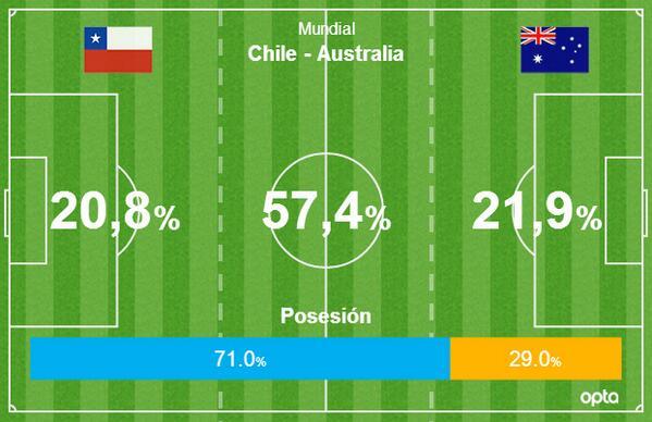 #CHI con un 71% de posesión de balón en los primeros 15 minutos ante #AUS. Más estadísticas en http://t.co/HS8MGDFxYM http://t.co/neZE7nen4J