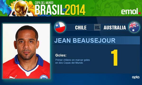 Jean Beausejour, el primer chileno en anotar en dos Mundiales distintos #CHI 3 #AUS 1 http://t.co/hZDAz64tiy http://t.co/tzlKpsBS1d