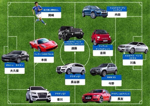 サッカー日本代表の愛車wwwwww 一方ドログバは病院を建設し続けていた…