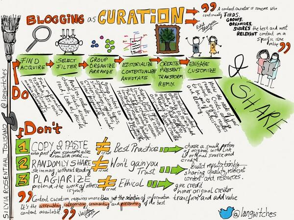 New @langwitches post:Blogging as a Curation Platform http://t.co/EAzYXwws3l #curation #sketchnotes #blogging http://t.co/7HmOzxB2AY