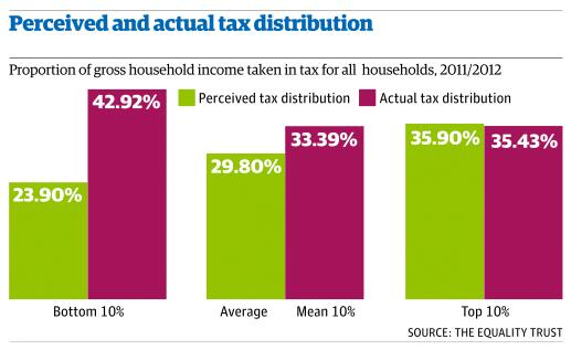 UK public wrongly believe rich face highest tax burden and underestimate how much poor pay  http://t.co/3tMjC0t14F http://t.co/o7mM4By5eA