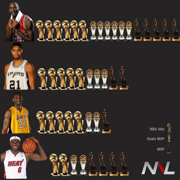 Great graphic. RT @ESPN_Numbers: DO NOT SLEEP on Tim Duncan, when talking about the all-time greats. http://t.co/cO1glmuWfz