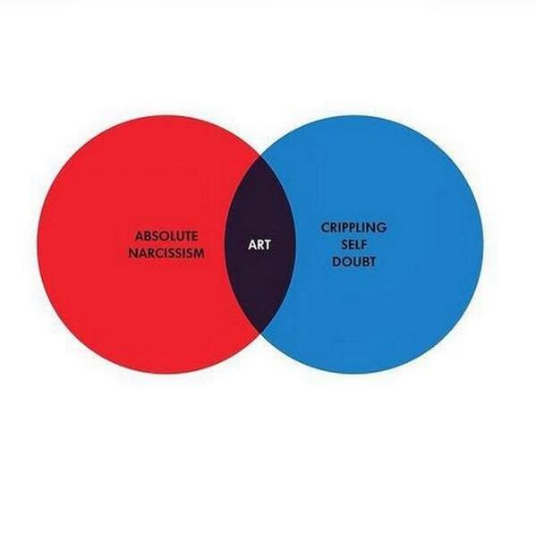 Pretty good Venn diagram of what it feels like to make anything as well as art (Via BoingBoing & @ComicNurse on fb) http://t.co/eCENZu61Kb