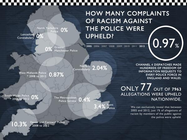 Just 1% of allegations of racism by  public against the police in England and Wales were upheld in 8 yrs #dispatches http://t.co/1WcHHRfNG8