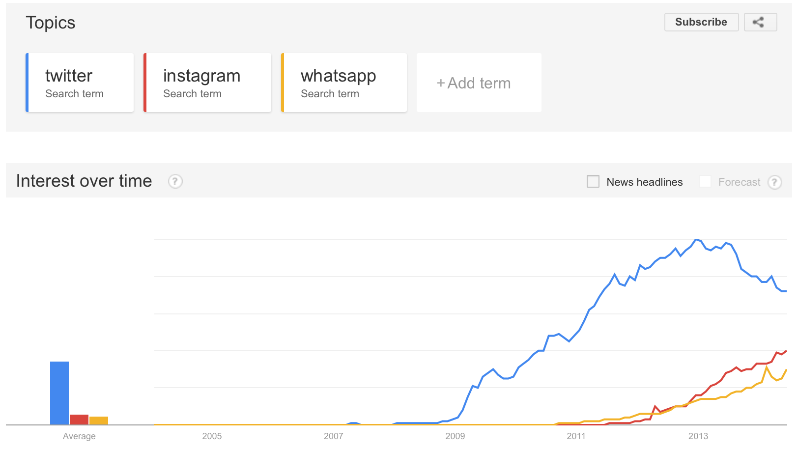 Interesting Google Trends Screenshot: AKA, When Twitter lost its mojo http://t.co/zgMm0hQPLQ via @sama
