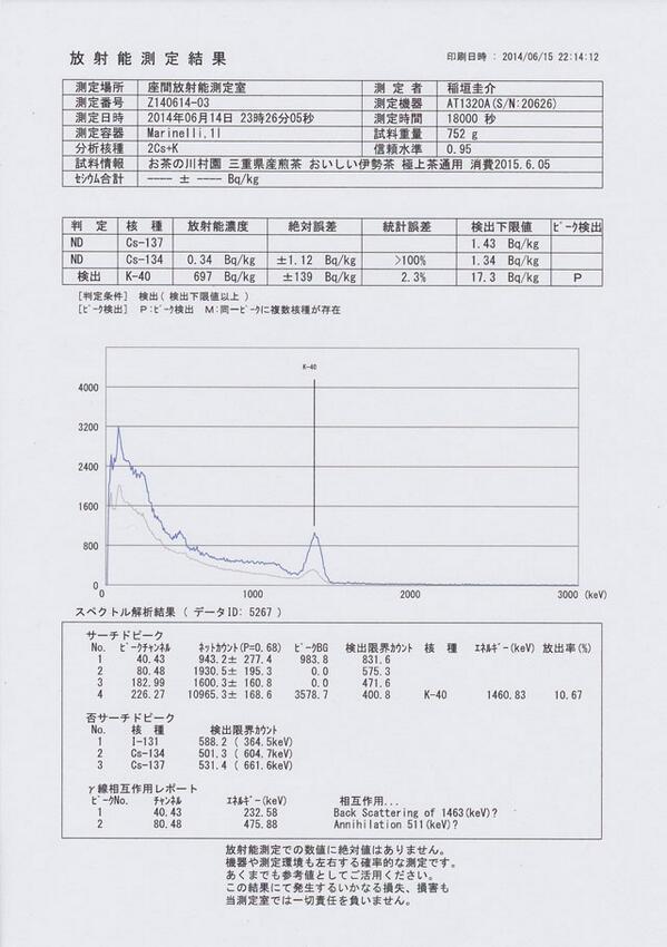 お茶の川村園の伊勢茶製品3点についても放射能測定をしていただきました。いずれもセシウムは下限値以下でピークも不検出とのことでした。 http://t.co/uMug2Rv1in