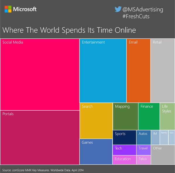Where The World Spends Its Time Online... might surprise you! #CannesLions #FreshCuts http://t.co/T5V2sboB7k