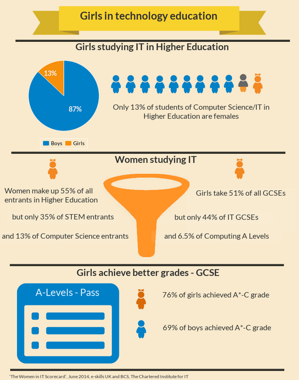 Girls in tech education - some stats for you! #womeninIT Only 13% of CS/IT students in Higher Education are female. http://t.co/nmiSpJ7b9o