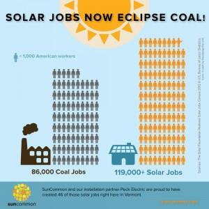 Reminder: More people work in #solar than #coal already in U.S. today. #Enbridge #tarSands pipeline is a distractions http://t.co/zE7Sqib3KC