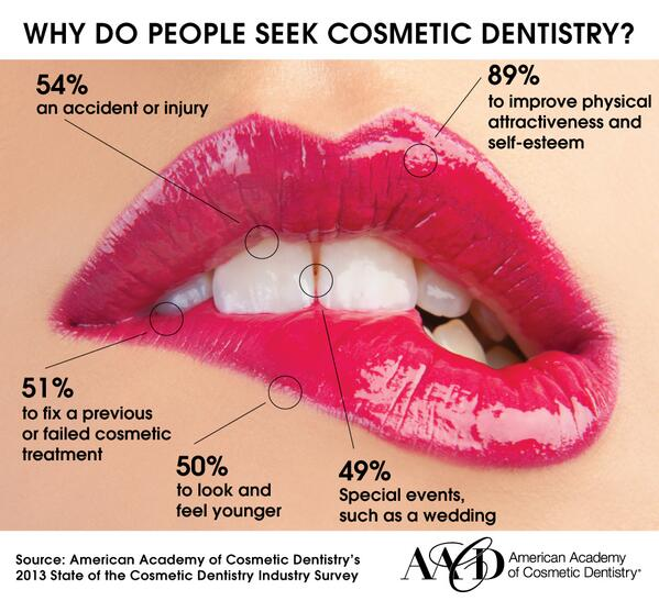 Why people seek cosmetic dentistry... http://t.co/3AUOCXgiBG