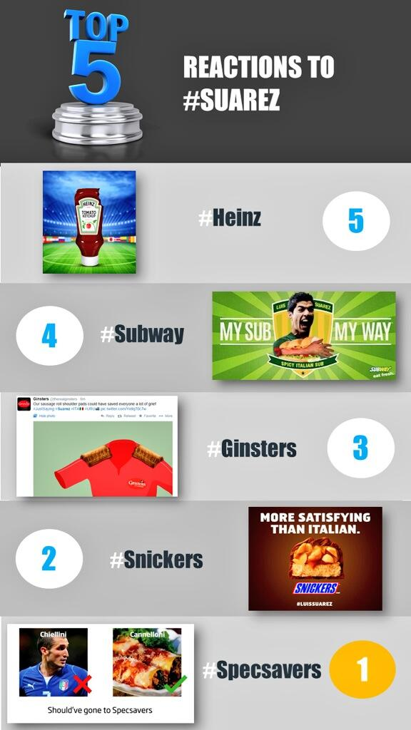The best #Suarez reactive campaigns rated by @Lord_Sugar of @Amscreen: http://t.co/iEKltLzmUb