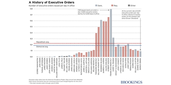 Boehner plans to sue Obama over executive orders. A recent reality check on executive orders: http://t.co/aH7CZCYjvW http://t.co/iqc33iuuDx