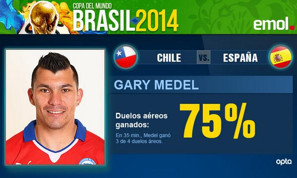 Medel ha ganado el 75% de sus duelos aéreos (3 de 4) en #CHI 1 #ESP 0 http://t.co/tCQ4MEiuLU http://t.co/v3gCLiOmWv
