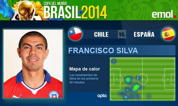 Emol Deportes (@Emol_Deportes): Mapa de calor con los movimientos de Francisco Silva en el 1T de #CHI 2 #ESP 0 http://t.co/5Tm0XfcnzZ http://t.co/9UeROFSakY