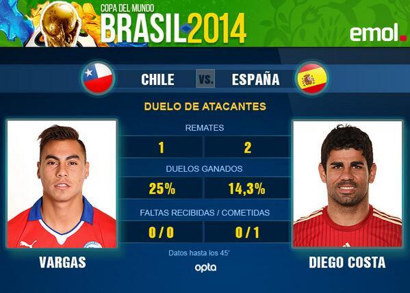 Emol Deportes (@Emol_Deportes): El frente a frente de Vargas y Diego Costa en #CHI 2 #ESP 0 http://t.co/fqevBITMa9 http://t.co/Oa5dcW0wLp
