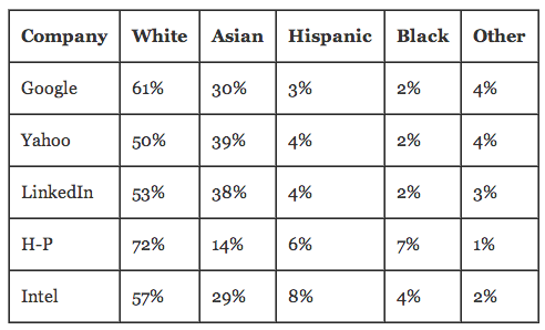 Big tech companies are almost entirely white and Asian, recent reports show. http://t.co/UeLLRk5wcT http://t.co/EK9r4M3ReF