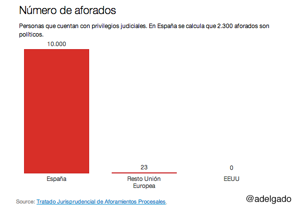 Número de aforados en España vs UE y EEUU. El debate no es solo sobre el aforamiento urgente del rey Juan Carlos I http://t.co/NB12vCP8y2