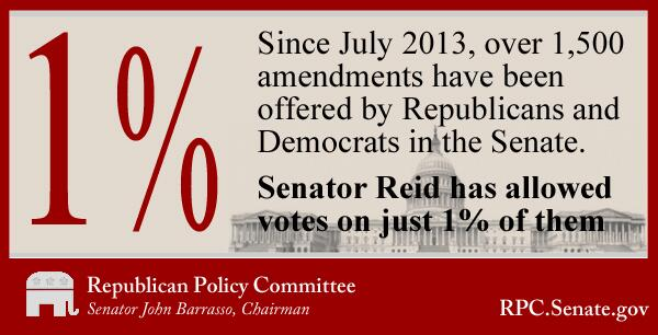 Since July 2013, Republicans & Democrats have offered over 1,500 amdts - Sen Reid only allowed votes on 1% of them. http://t.co/r9o7APX9jq