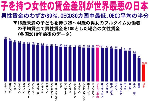 日本政治のセクハラ、子を持つ女性に世界最悪の賃金差別=男性のわずか39%、OECD30カ国平均の半分(井上伸) - Y!ニュース http://t.co/HmqRzYK23U http://t.co/eYCH5wxTDl