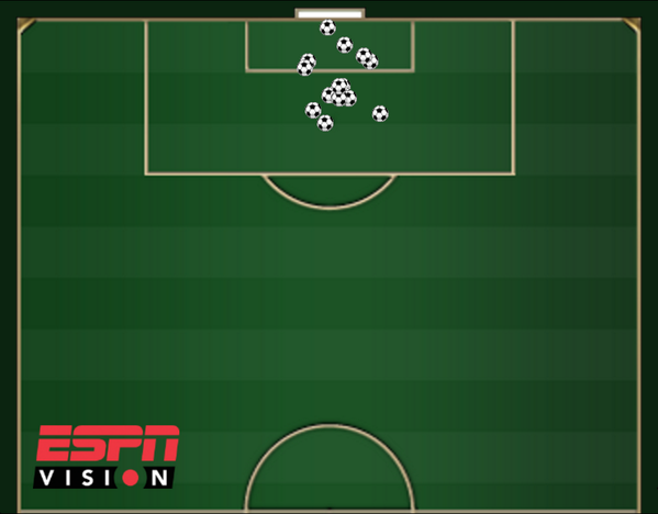 Miroslav Klose's 15 #WorldCup goals by location. Average distance: 8 yards. http://t.co/lMhHsJhCx3