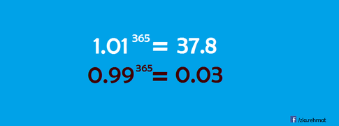 Improving 1% a day for 365 days vs deteriorating 1% a day for 365 days: http://t.co/Jn4PO4L26I http://t.co/iSlPs0q6kX