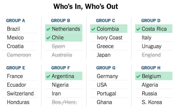 Who's in, Who's out #WorldCup http://t.co/DVqmleGhI2